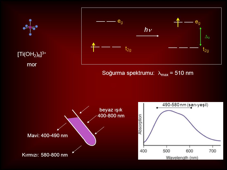 hn eg eg t2g t2g [Ti(OH2)6]3+ mor Soğurma spektrumu: lmax = 510 nm Do